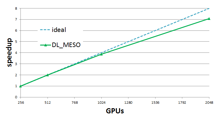Meso-Multi-Scale-Modelling-Modules/modules/DL_MESO_DPD_onGPU/multi_gpu/DL_MESO_GPU_StrongScaling.png